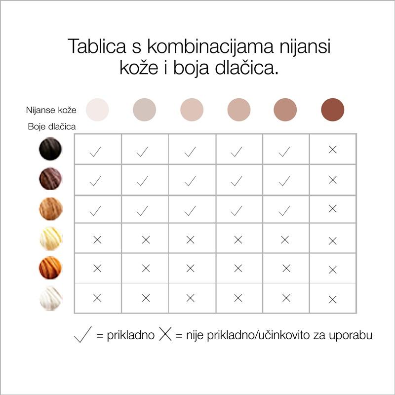 Braun tablica